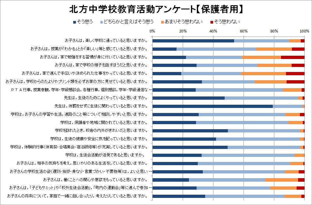 H28教育アンケート【保護者用】